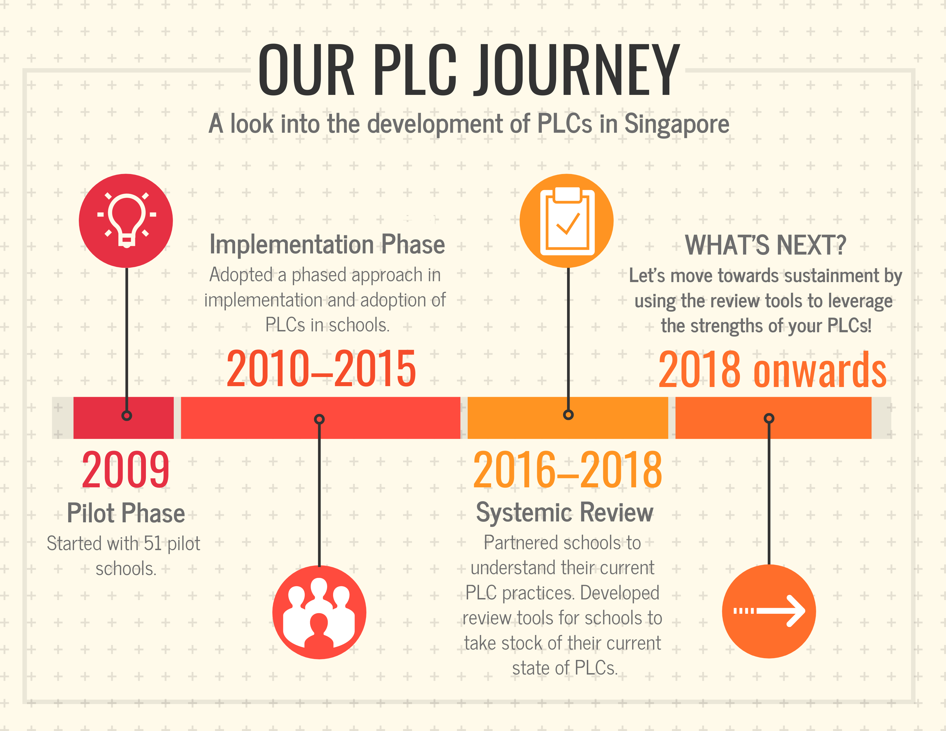 plc journey_for landing page