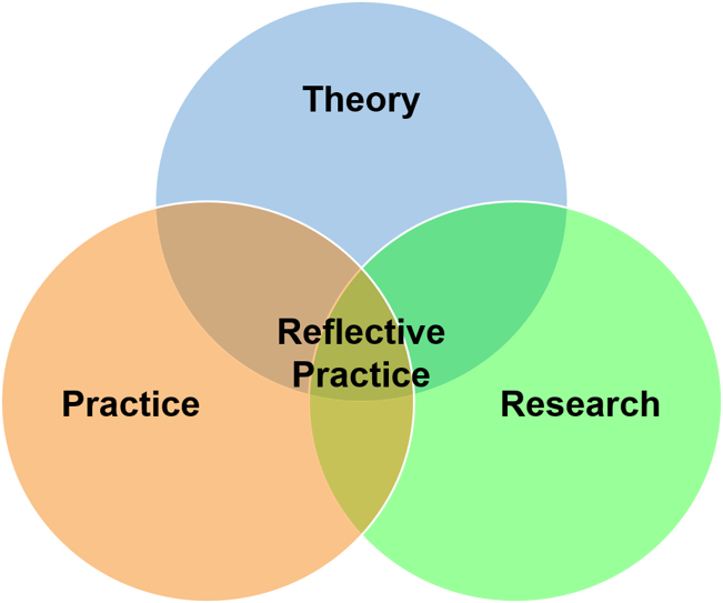 Theory Practice Research